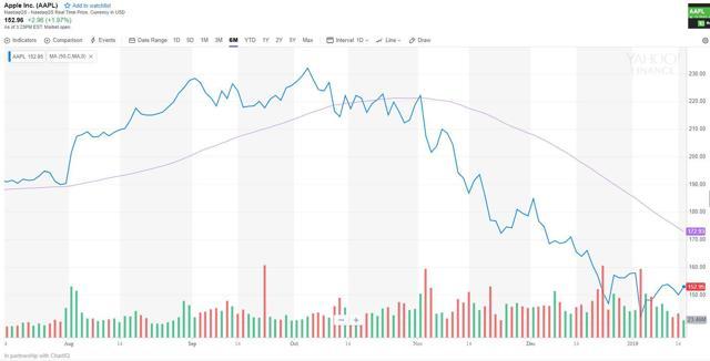 Apple Six Month Stock Chart