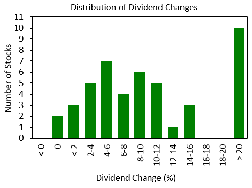 Dividend changes in 2018