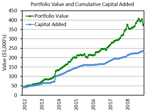 Portfolio value and cumulative new capital