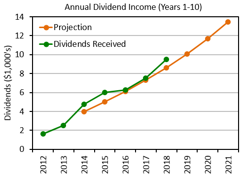 10-year dividend projection