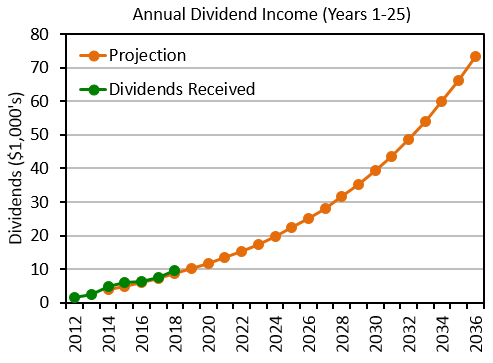 25-year dividend projection