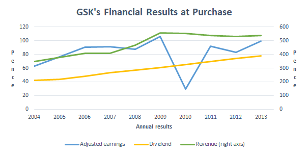 Why I've Sold Glaxo Despite Its Attractive 5% Dividend Yield