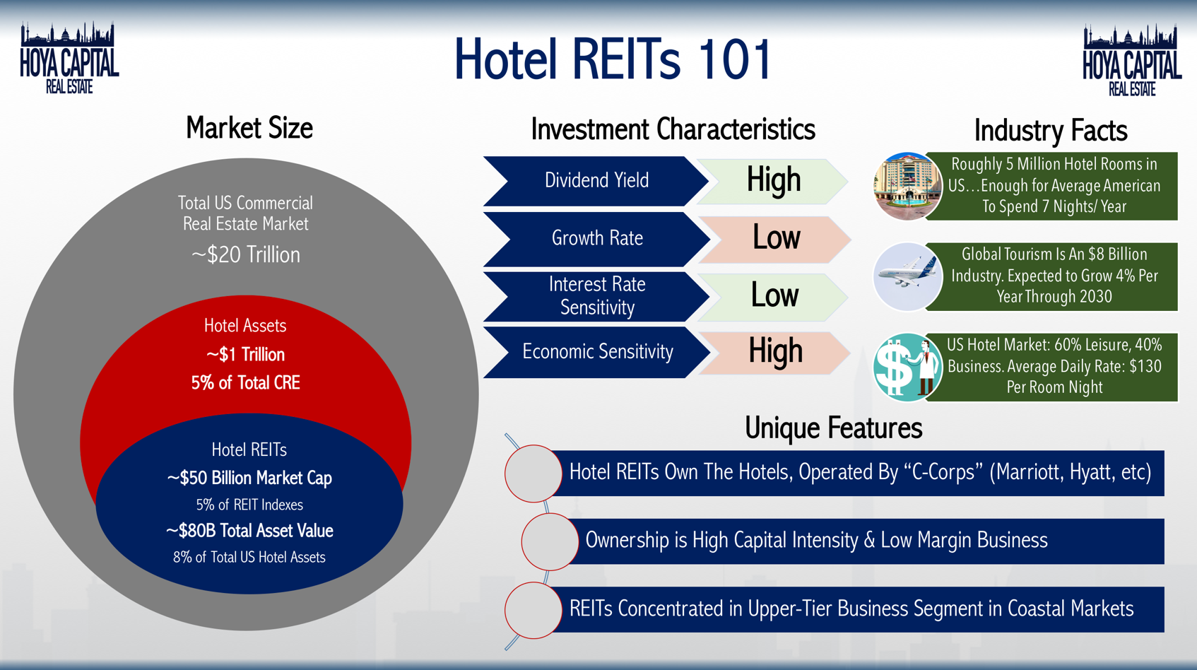 Hotel REITs: Poor 2018 Despite Strong Year For Hotel
