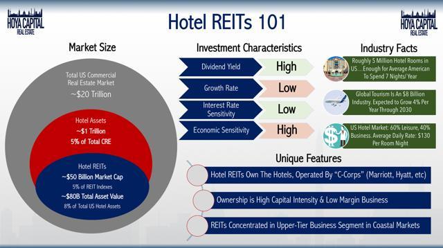 hotel REITs 101