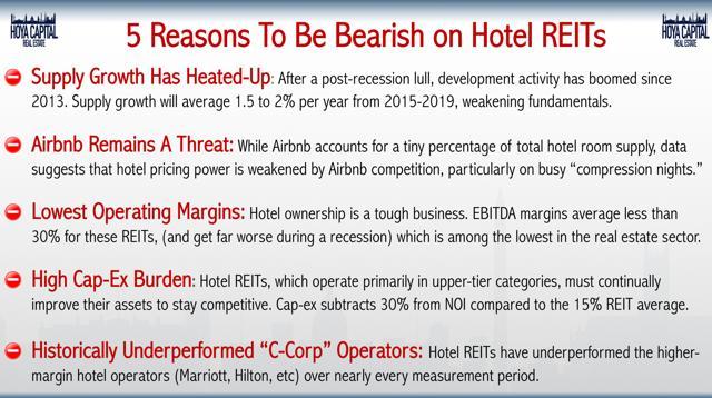 bearish hotel REITs