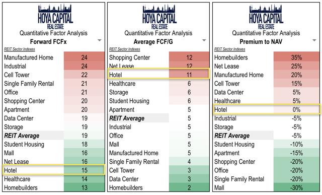 valuation of hotel REITs