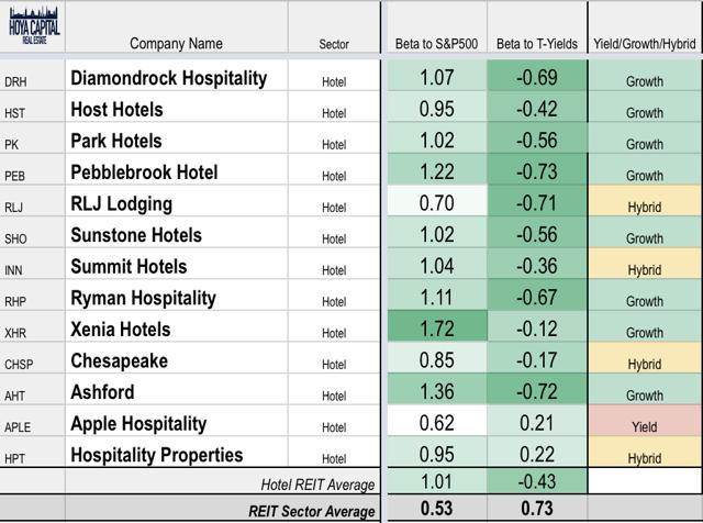 growth REITs hotels