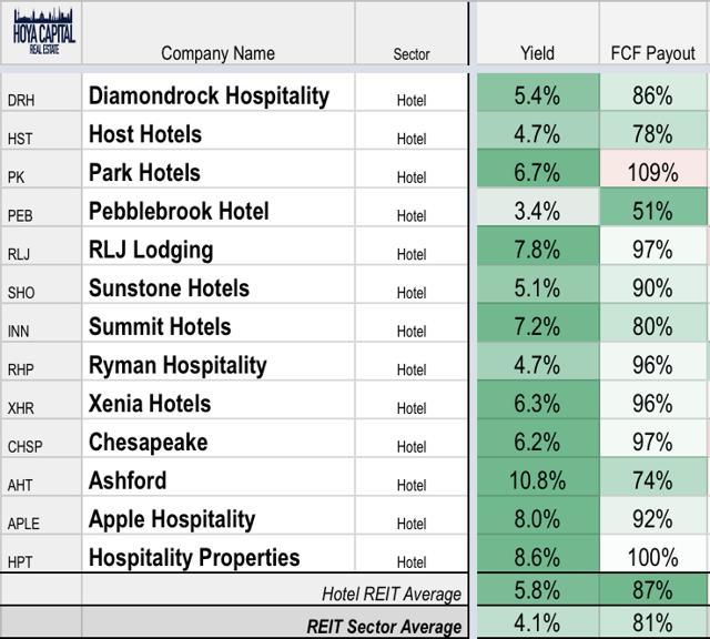 hotel REIT dividends