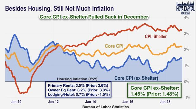 housing inflation rents