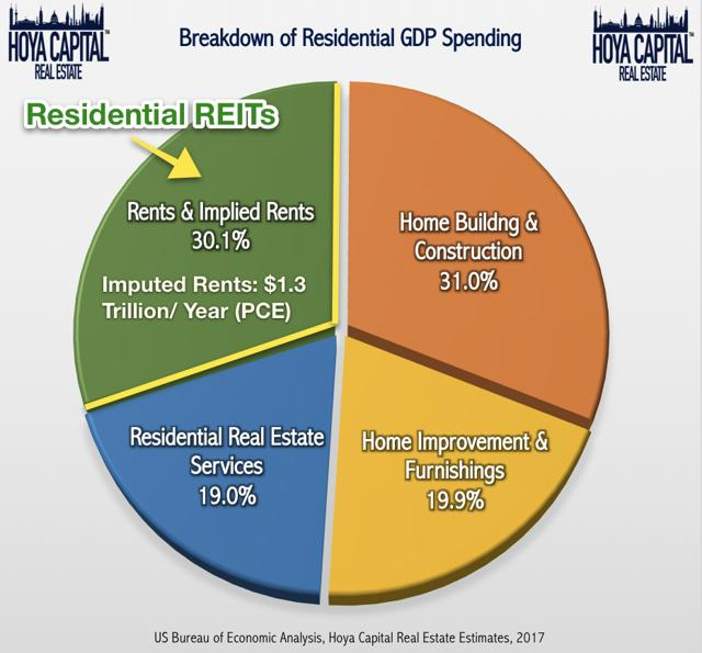real estate spending GDP