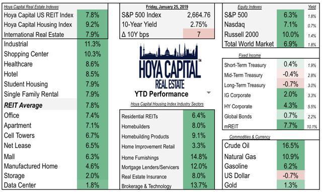 2019 performance real estate