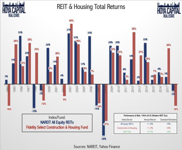 REIT housing total returns