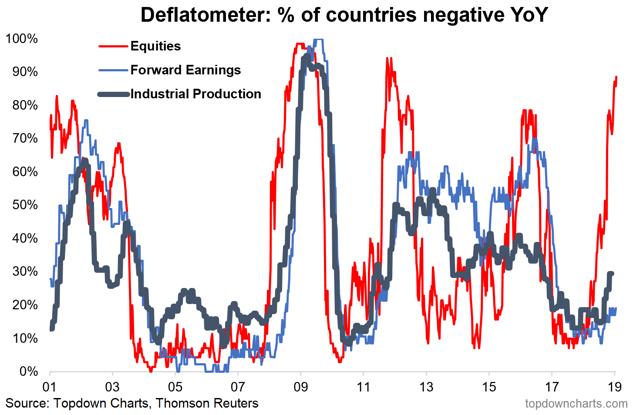 deflation risk chart