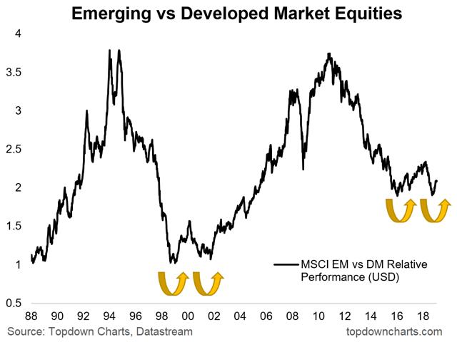 EM vs DM equities