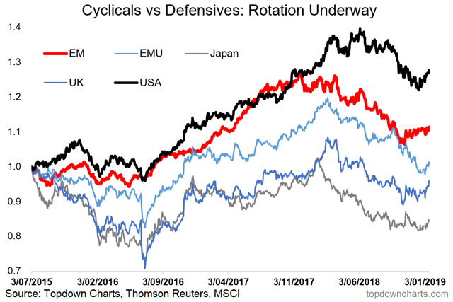 global equities - cyclicals vs defensives