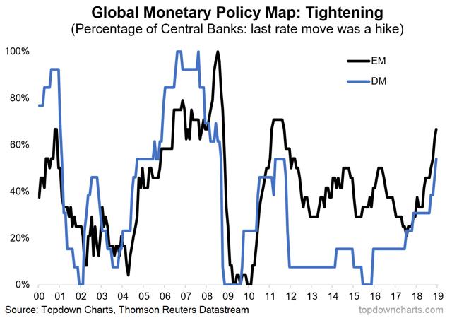 central banks hiking interest rates