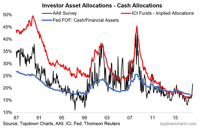 cash asset allocation chart