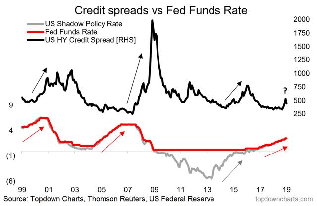 Fed vs credit