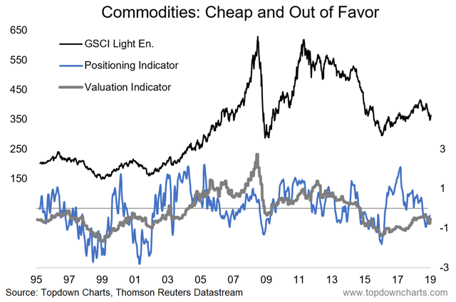 commodities - positioning and valuation