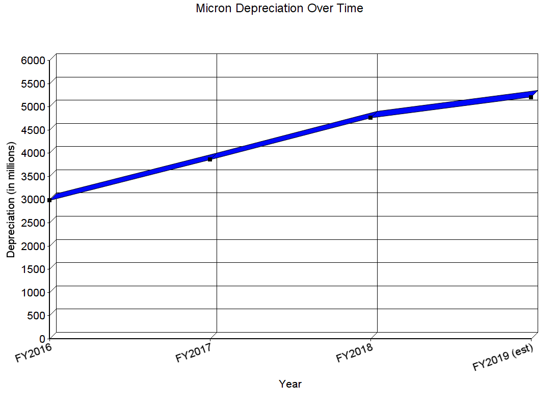 Micron's Valuation Is Everything