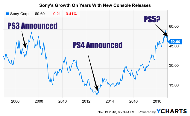 Sne Stock Price >> Sony One Of My Strongest Buys Of 2019 Sony Corporation Nyse Sne