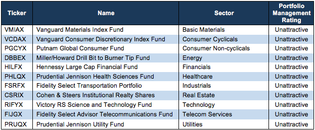 How To Avoid The Worst Sector Mutual Funds Q4 2018
