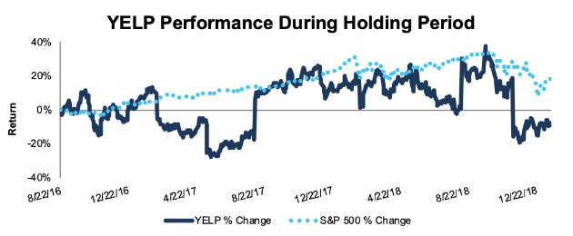 Position Close Update: Yelp