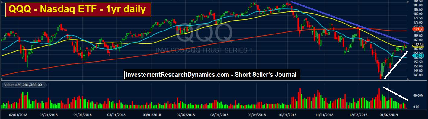 Stock Market Volatility Reflects Systemic Instability