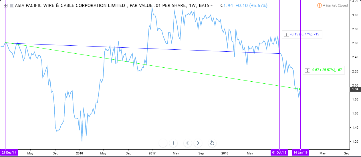 Asia Pacific Wire & Cable: Massively Mispriced Stock Selling Below Liquidation Value