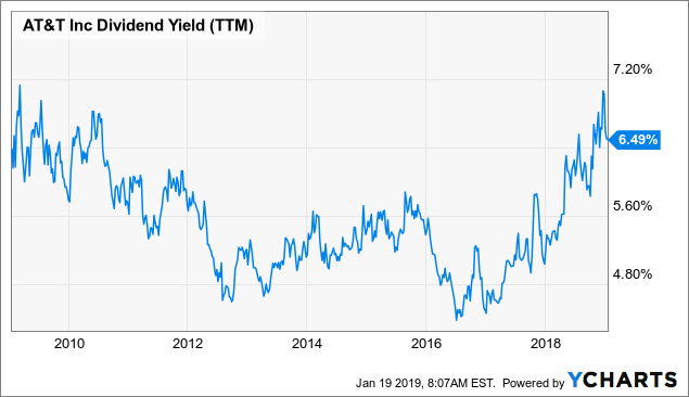 AT&T Is Offering An Almost 10-Year High Dividend Yield At A 10-Year Low P/E Ratio