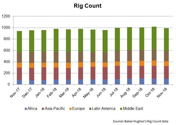 Petrofac Will Take Time To Readjust To New Energy Market Scenario