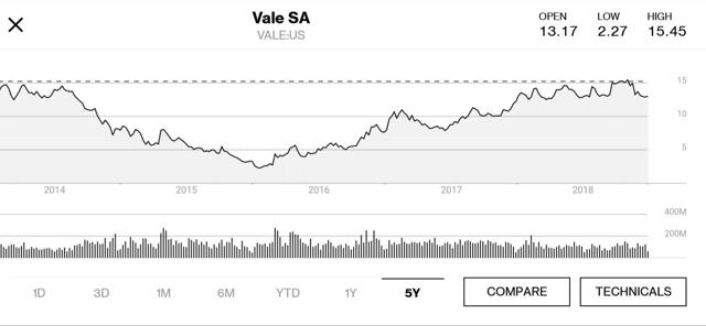 Vale 5 yr chart