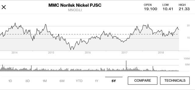 Norilsk Nickel 5yr price chart