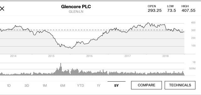 Glencore 5yr price chart