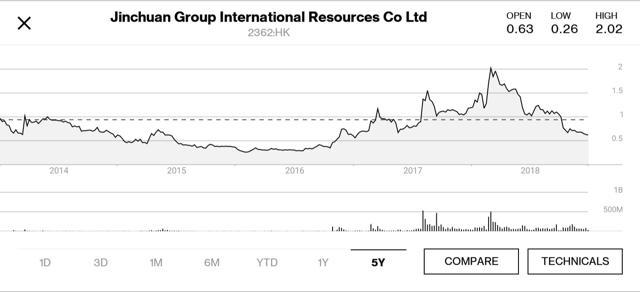 Jinchuan Group International 5yr price chart