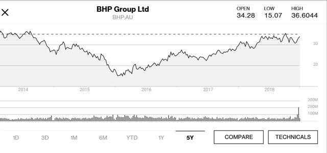 BHP 5 yr price chart