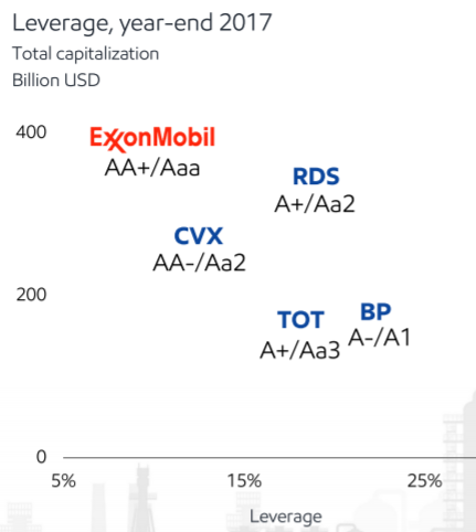 This Time Isn't Different: Exxon Mobil Corporation - Exxon Mobil