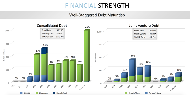 Kimco Debt Maturity Schedule