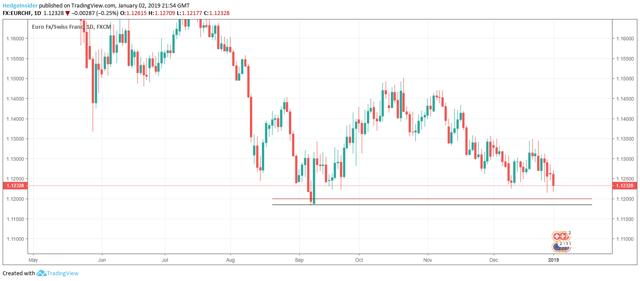 EUR/CHF Target of 1.11850
