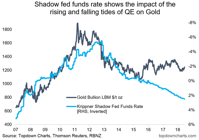 gold price vs real yields