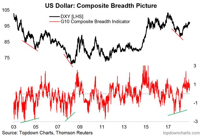 us dollar breadth chart