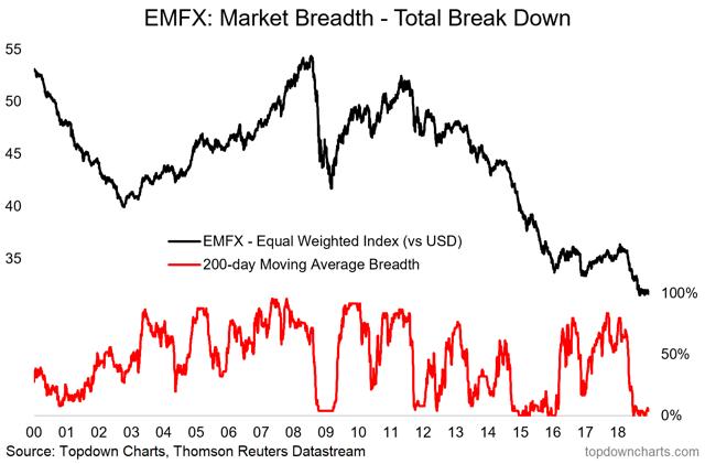 EMFX breadth chart