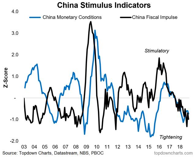 China stimulus indicators