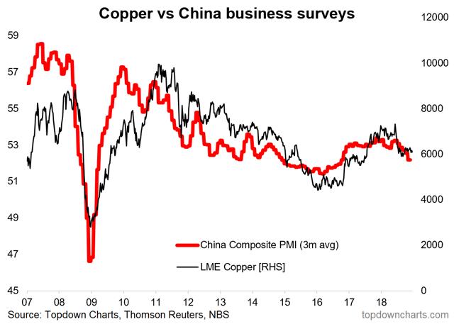 China vs copper price
