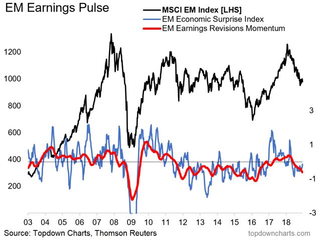 EM macro earnings pulse