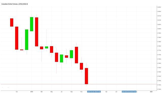 Canadian Dollar Price History