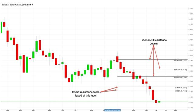 Canadian Dollar Weekly Chart