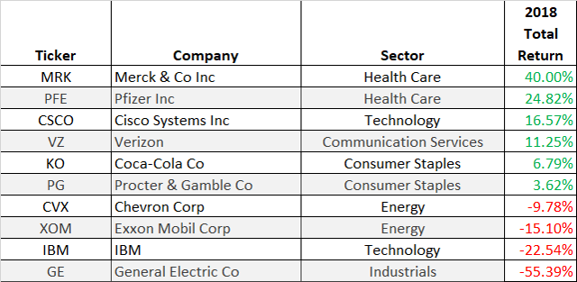 Performance dogs of the dow 2018