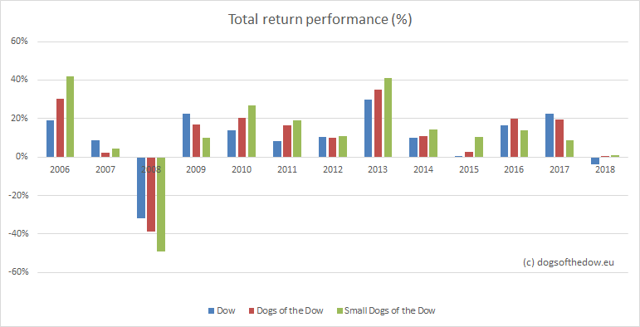 performance per year dogs of the dow