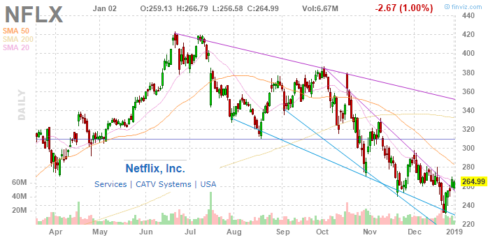 Buy Netflix And Chill, It's Going Back To $400 - Part 2 - Netflix